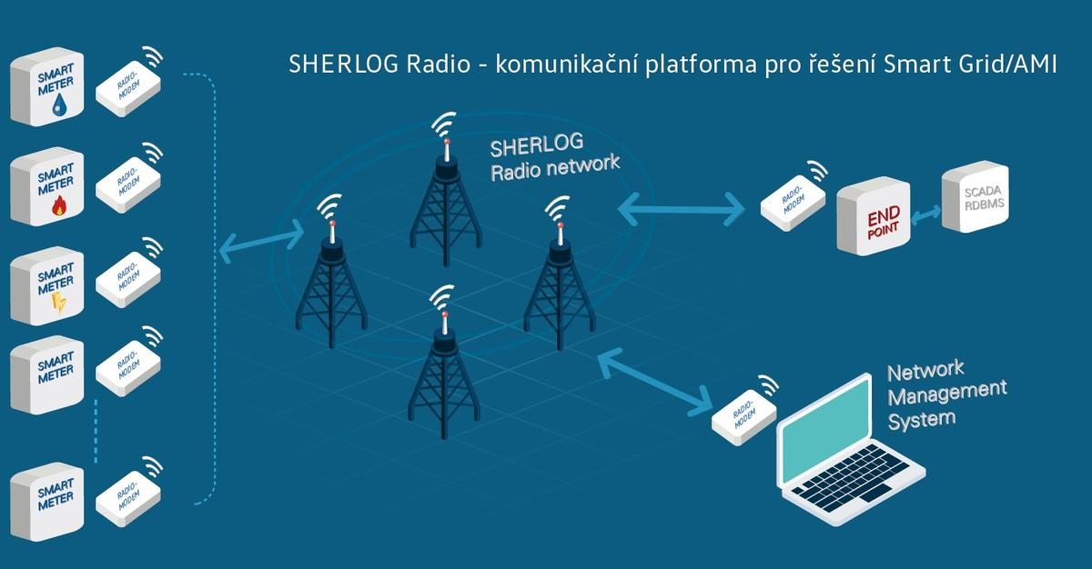 SHERLOG RADIO
